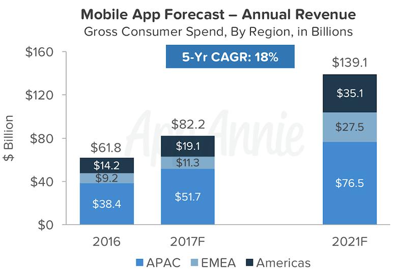 Le app Android genereranno più ricavi di quelle iOS nel 2017