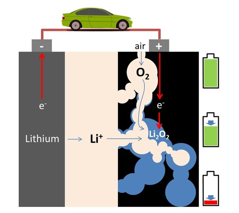 battery lithium air