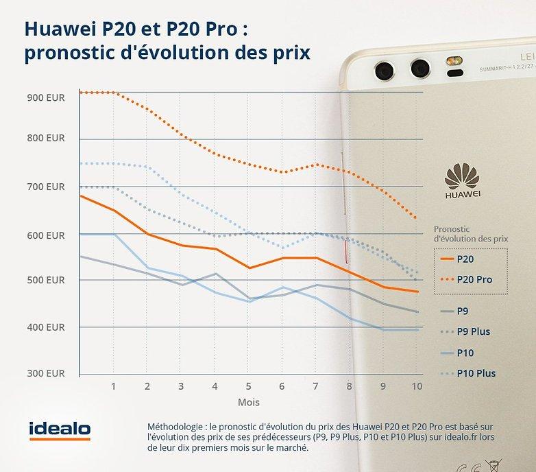huawei p20 p20 pro evolution prix