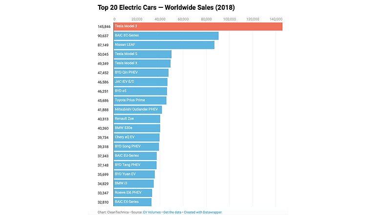 The Tesla Model 3 was the best-selling electric auto in 2018