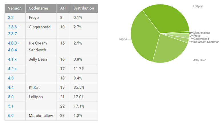android google play stats 1st of february
