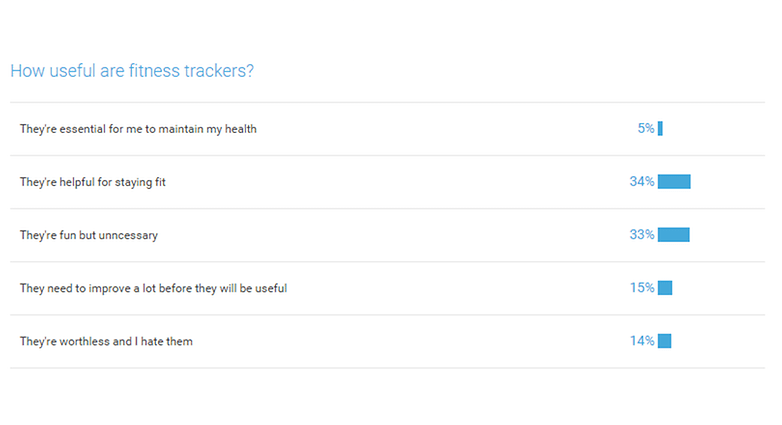 androidpit how useful are fitness trackers poll results