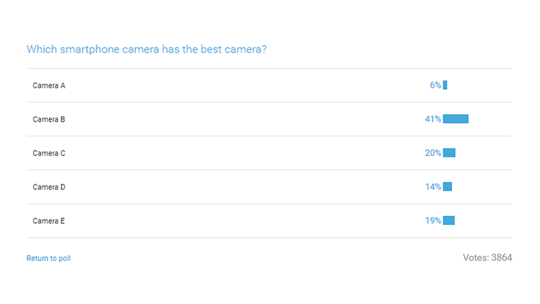 androidpit poll results best camera blind test