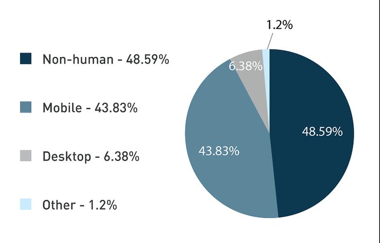 deiceatlas report human non human traffic chart