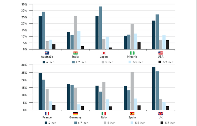 deiceatlas report screen sizes graph 1