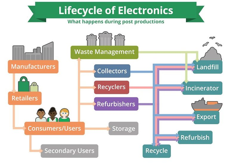 e stewards lifecycle of electronics flow chart