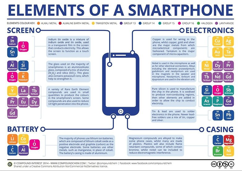 elements of a smartphone graphic