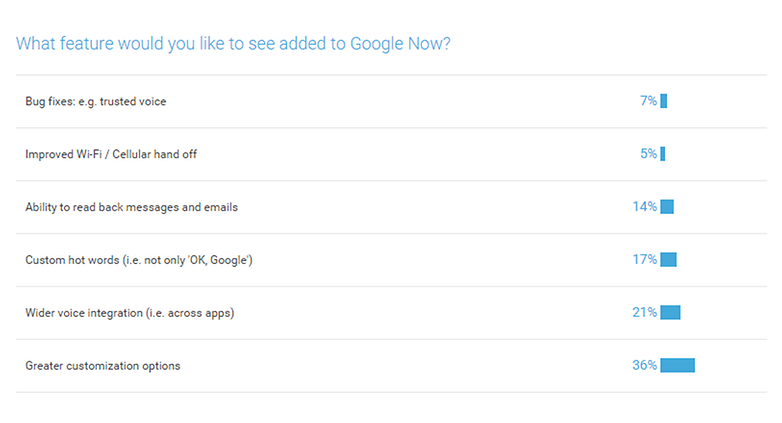 google now poll results