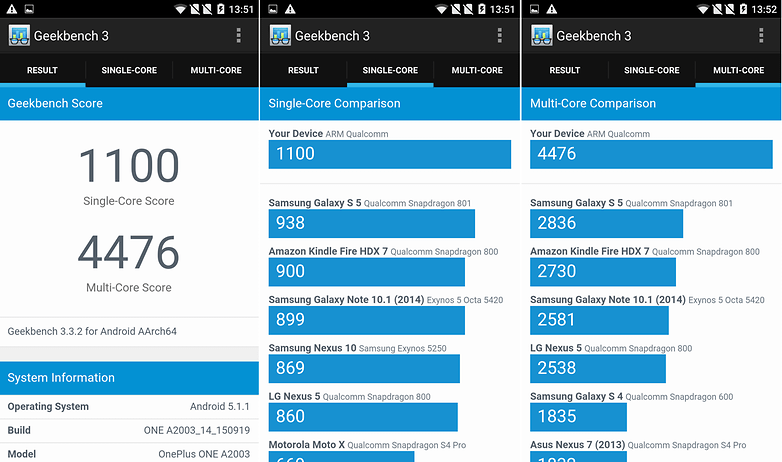 one plus two geekbench benchmarks
