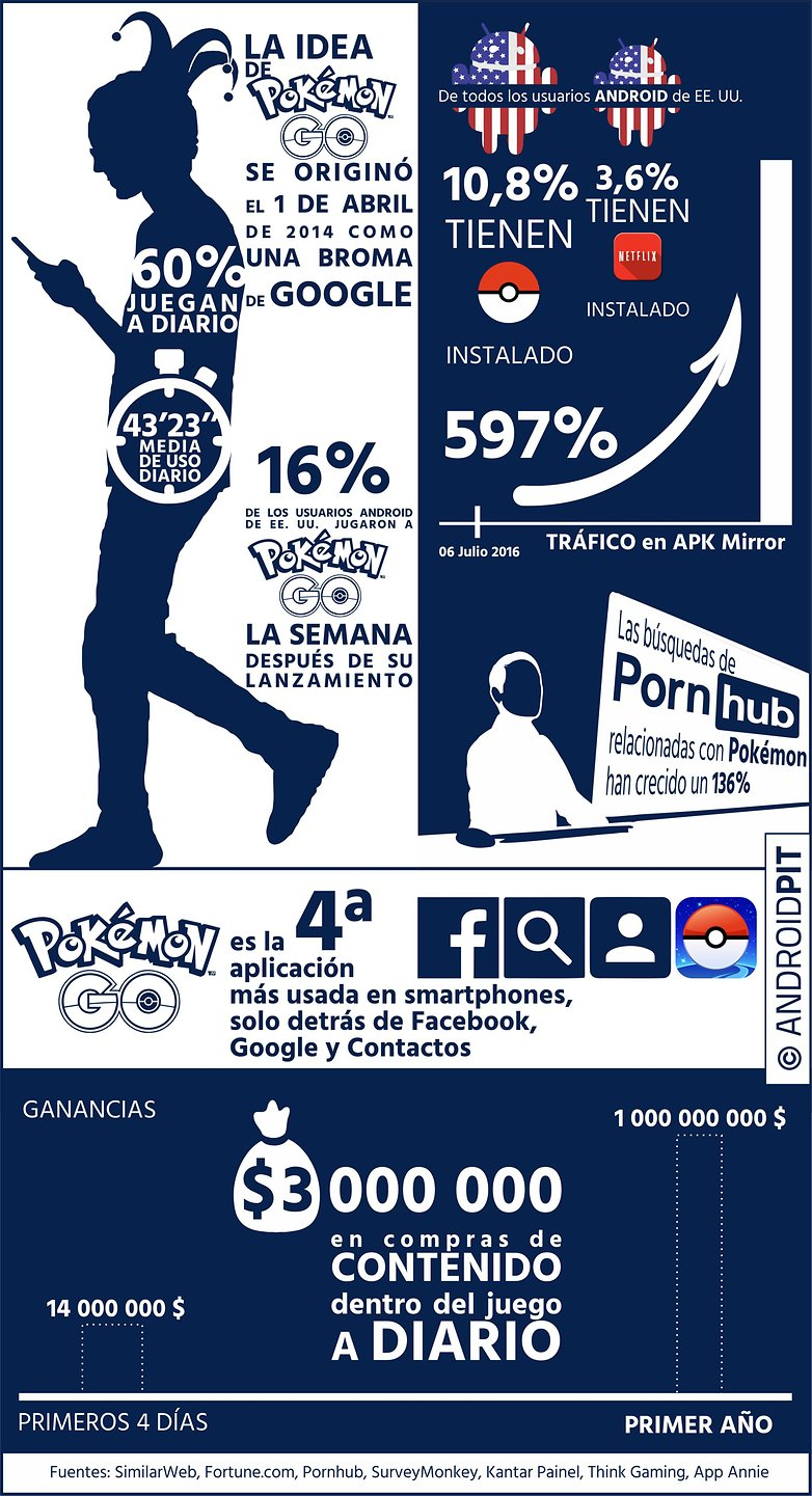 Inforgraphic pokemon es