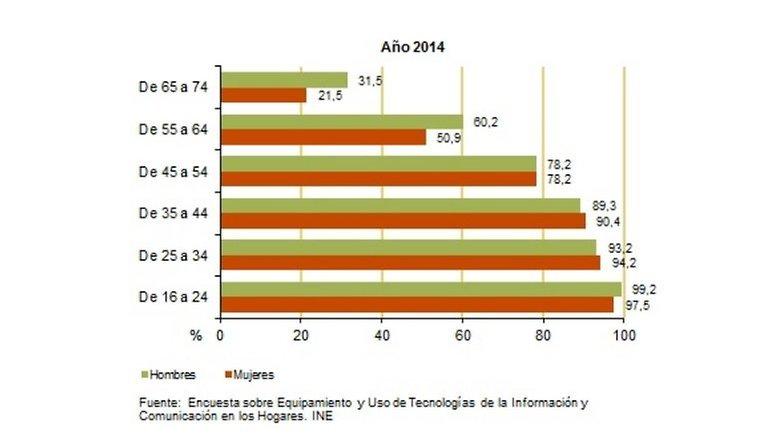 digital gap age