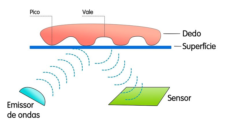 sensor ultrassonico