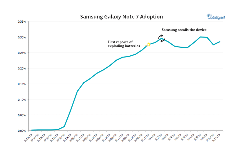 Apteligent GalaxyNote7 Adoption