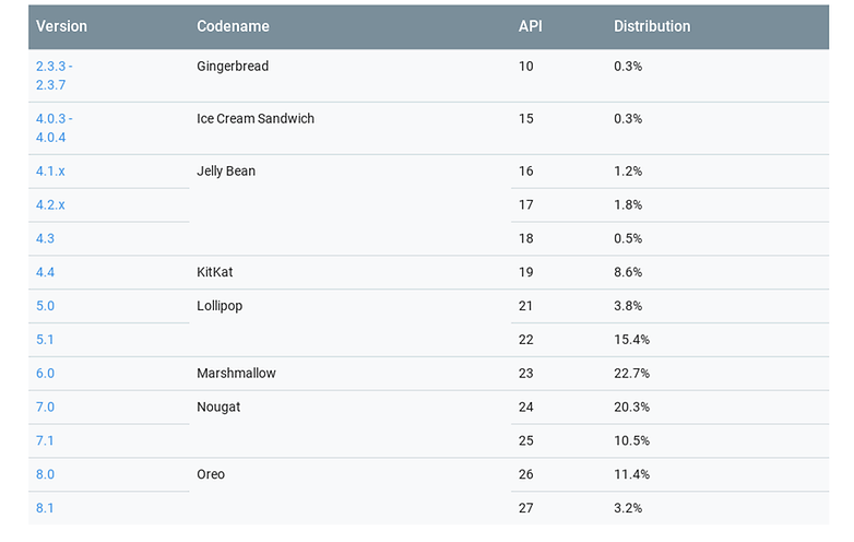 androidpit repartition android aout 2018