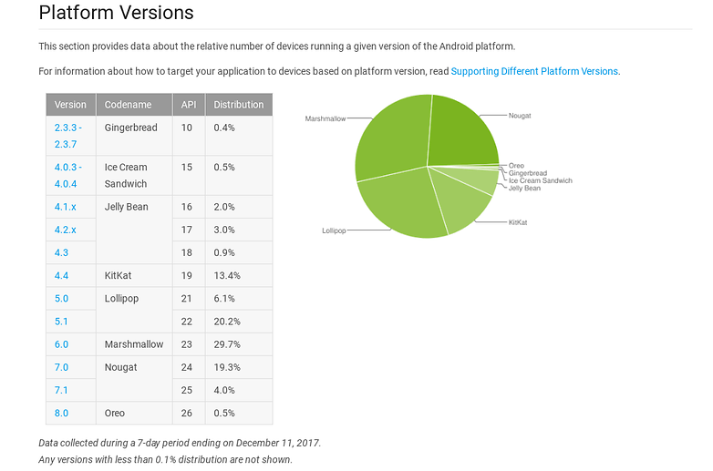 androidpit repartition decembre