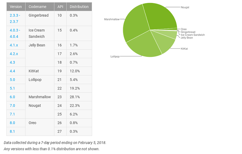 androidpit repartition fevrier