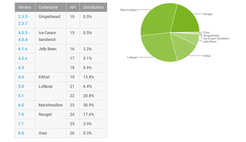 androidpit repartition novembre