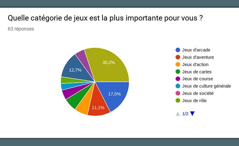 androidpit resultats sondage jeux importants