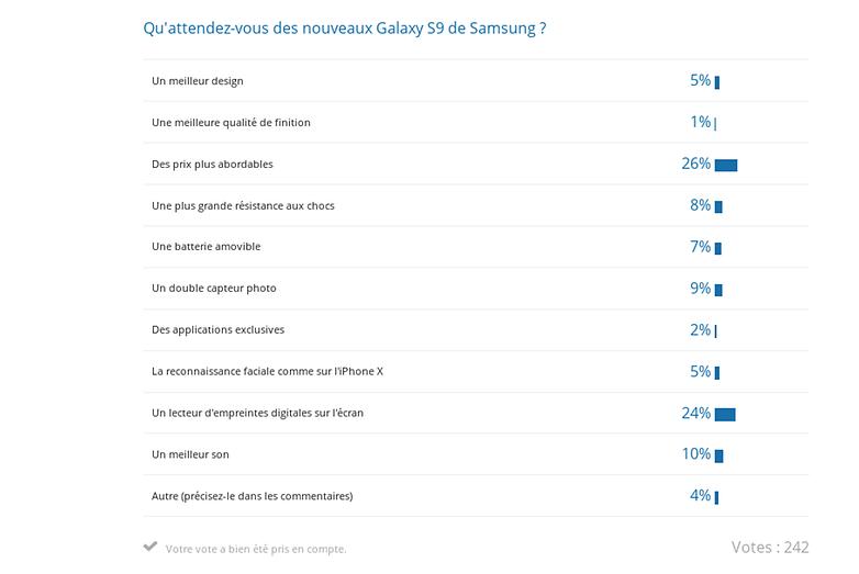 androidpit samsung galaxy s9 sondage