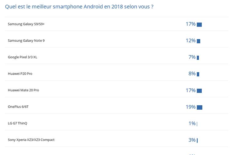 androidpit smartphone de l annee 2018