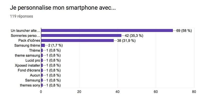 androidpit sondage apps personnalisation