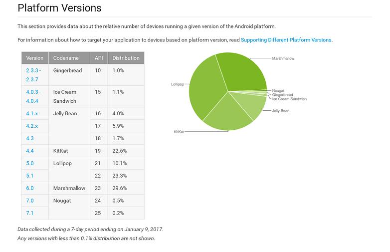 fragmentation android janvier