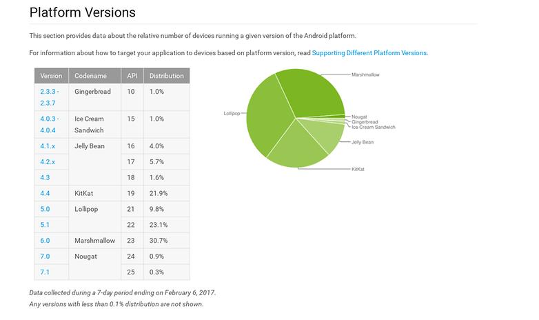 fragmentation android mars 2017