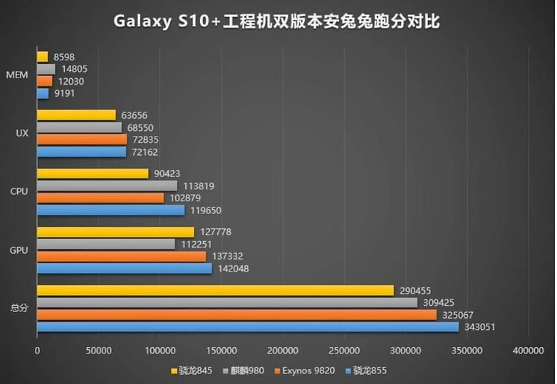 galaxy s10plus benchmark antutu