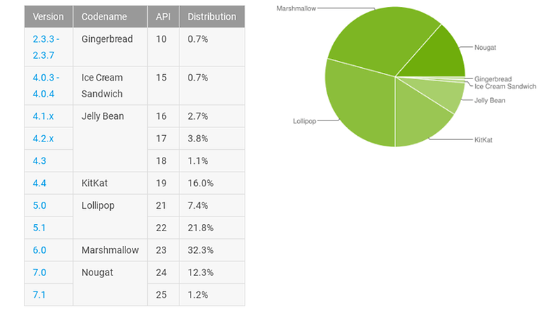 repartition android aout