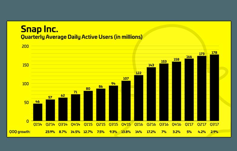 snapchat revenues q3