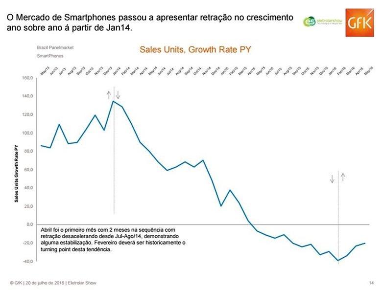 vendasmartphones