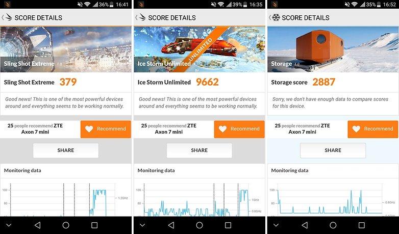 AndroidPIT zte axon 7 mini benchmarks