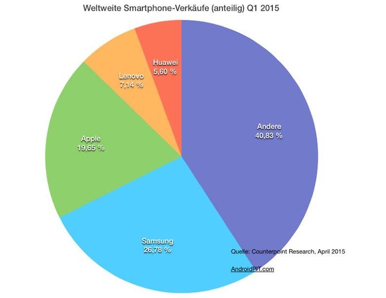 Smartphone verkaeufe