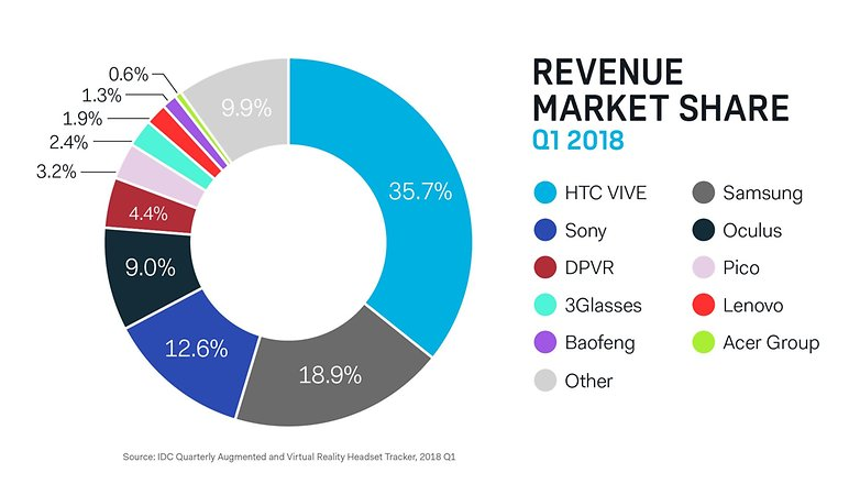 VR Revenue Share