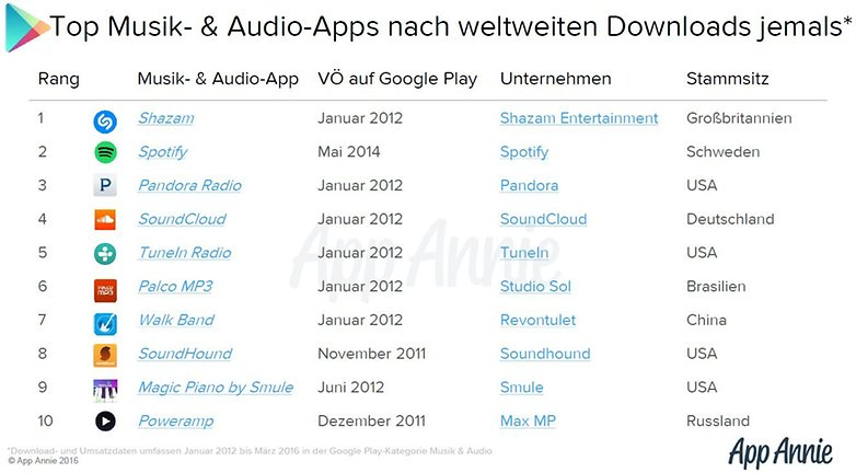 app annie audio apps