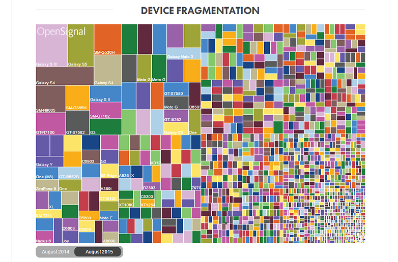 device fragmentation android opensignal