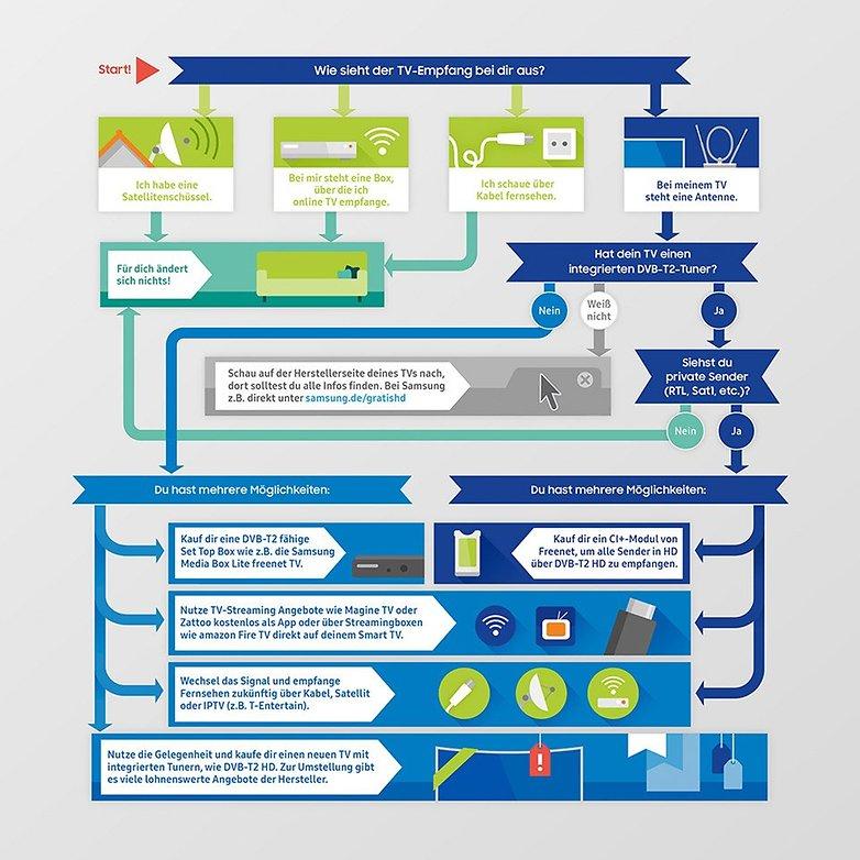 dvb t2 infografik
