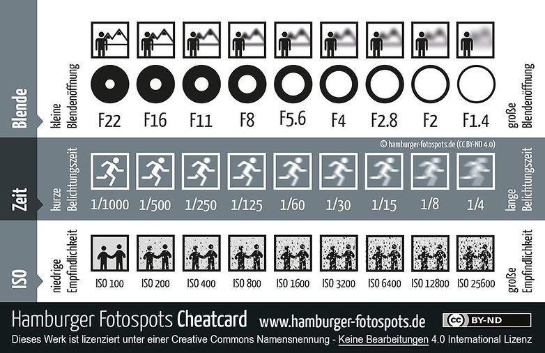 hamburger fotopots belichtungs cheatcard