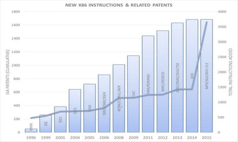 intel patents x86 graph 2x1