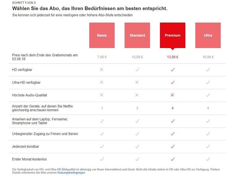 Netflix Ultra: Neue Abo kostet mehr, Beschneidung der alten Abos?
