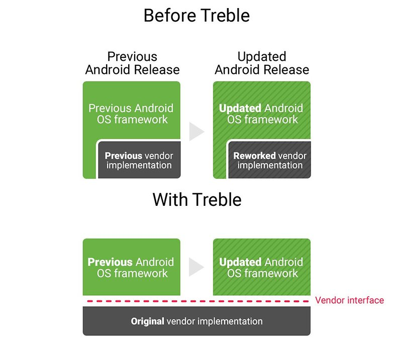 Project Treble separiert das Android Framework von der Vendor Implementation