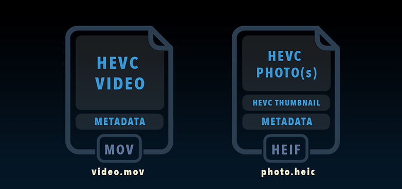 hevc in mov and heic containers waifu2x photo noise3 scale tta 1
