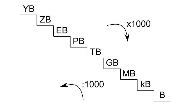 scala byte