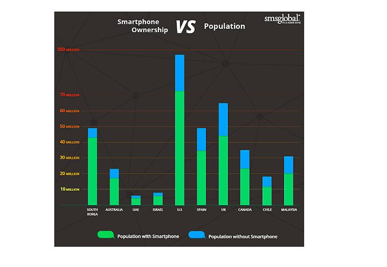 smartphone population
