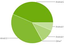 Android Platform Version - Zahlen für 1. Dezember