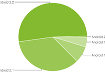 Android Platform Version - Zahlen für 4. Januar