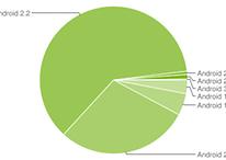 Android Platform Version - Zahlen für 15. März 2011