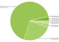 Android Platform Version - Zahlen für 02. Mai 2011