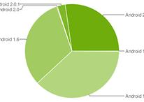 Android Versionen gedrittelt: 1.5, 1.6 und 2.1 zu fast gleichen Teilen im Umlauf