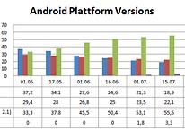 Android Platform Versions - FroYo auf über 25% der Endgeräte